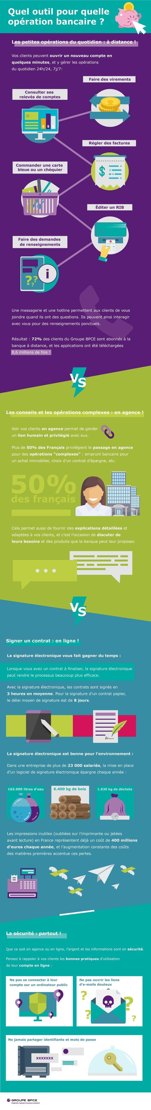 Infographie Quel Outil Pour Quelle Operation Bancaire