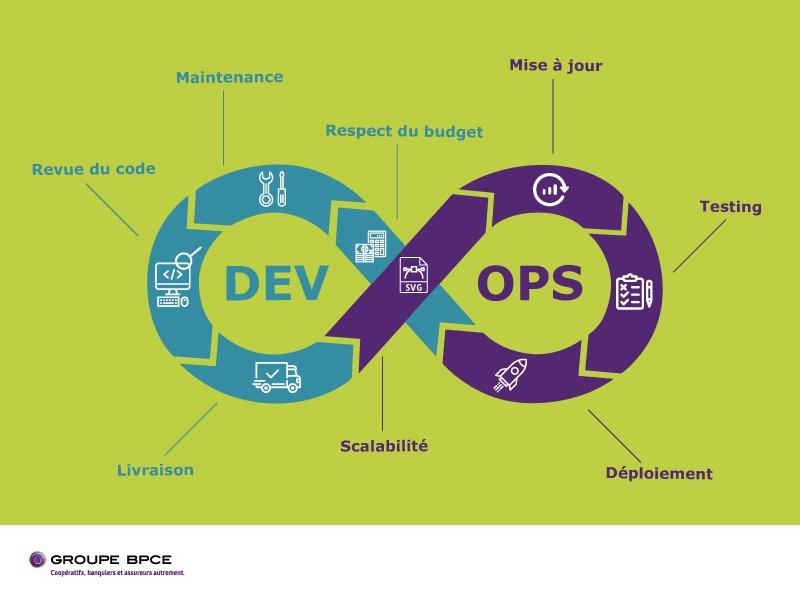 L'intégration et la livraison se font de façon continue avec la méthode DevOps