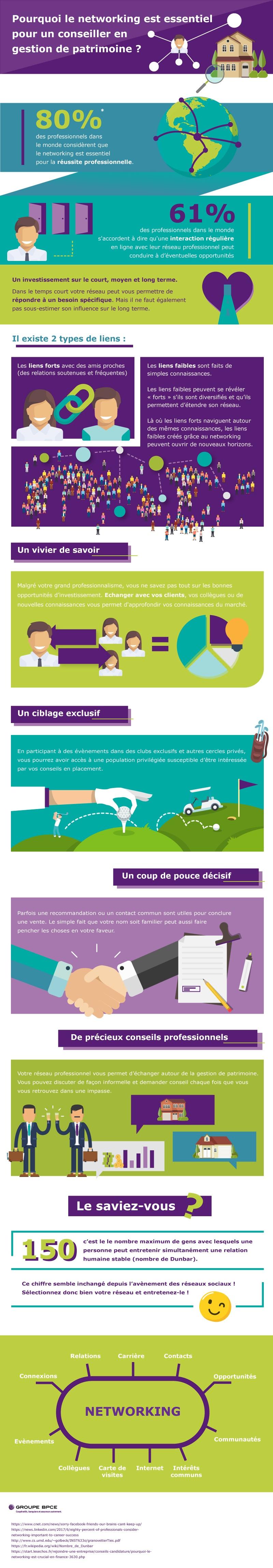 infographie :le networking est essentiel pour un conseiller en gestion de patrimoine