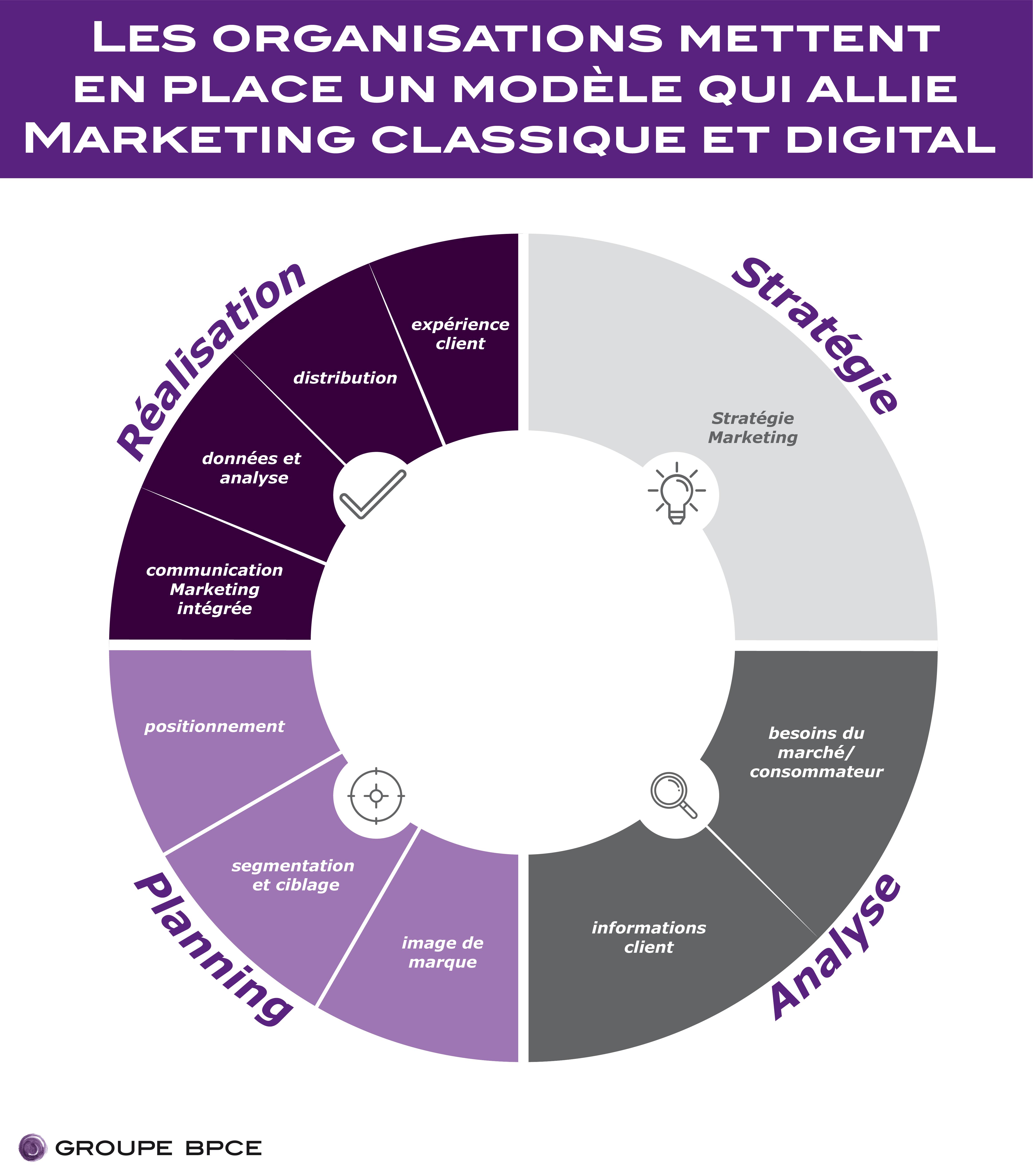 Les marketeurs allient les techniques du marketing traditionnel et digital